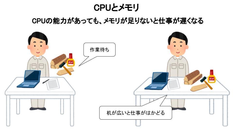 CPUとメモリ