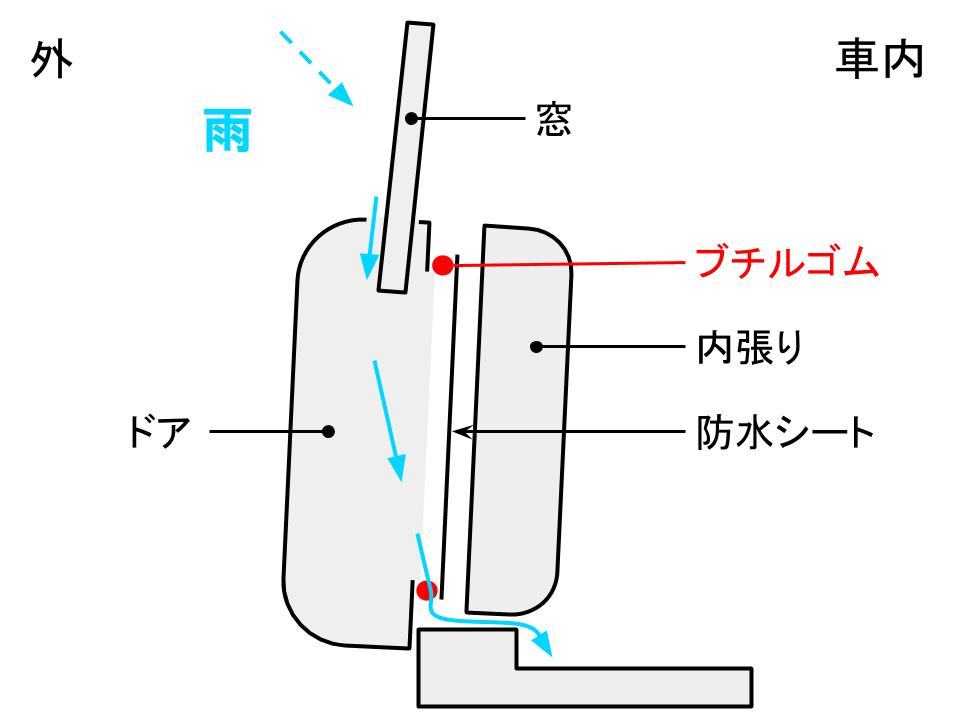 水漏れ図解